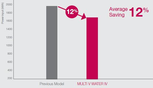 multi-v-water-ekonomik-yuksek-verimli-sistem